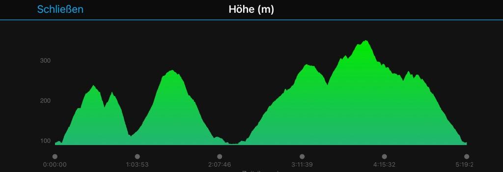 Höhenprofile Rheinsteig Braubach - Koblenz
